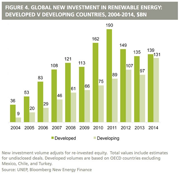 According to Tim McDonnell of Grist.org, the combined efforts of various emerging markets in propagating clean energy will beat those of developed economies like the UK and the US. The likes of India, China, Brazil, and South Africa have been introducing laudable measures on putting alternative energy on top of their respective government's priority, especially in terms of budget allocation.