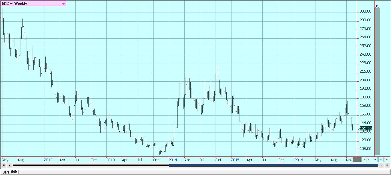 Weekly New York Arabica Coffee Futures © Jack Scoville
