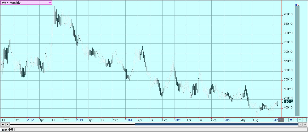 AG Weekly: U.S. market stabilizing, Europe's wheat of bad quality
