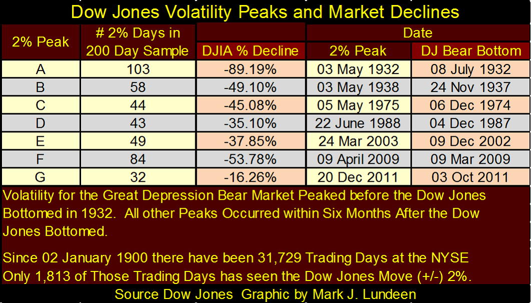 Dow Jones struggles to keep its position in times of market volatility