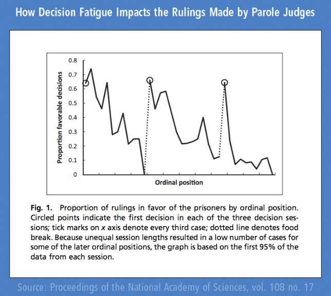 What's decision fatigue and why it's bad for businessinvestment strategies
