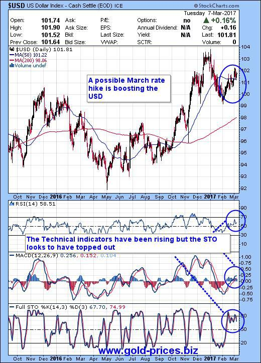 Global geopolitics and Central Bankers control current gold prices