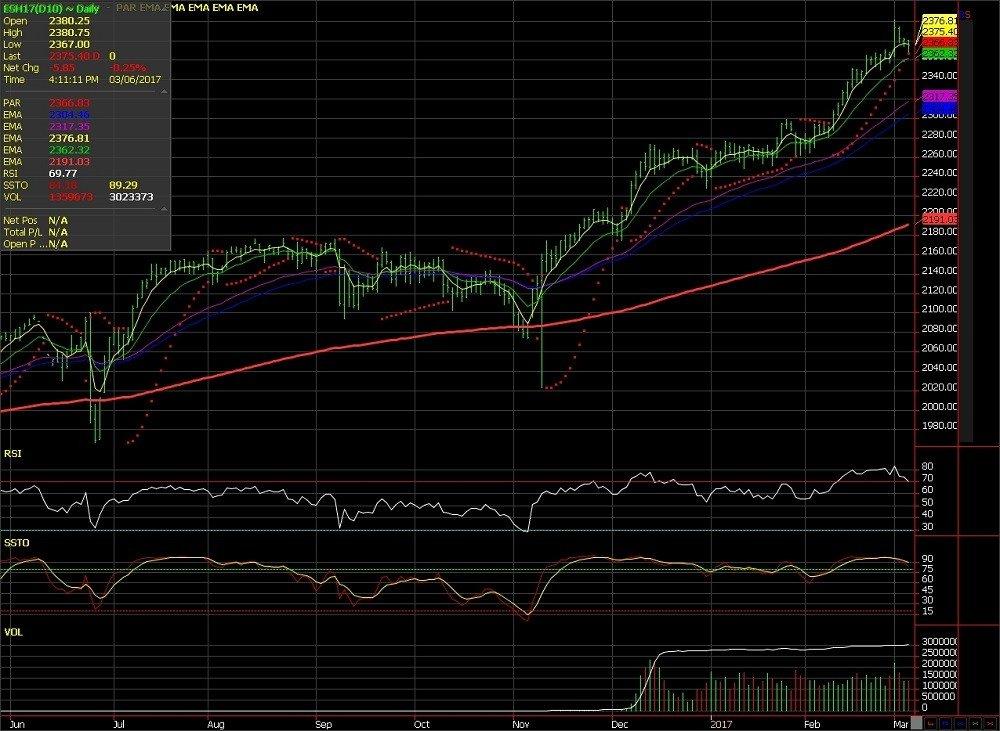 Using the E-Mini S&P 500 to control the stock market