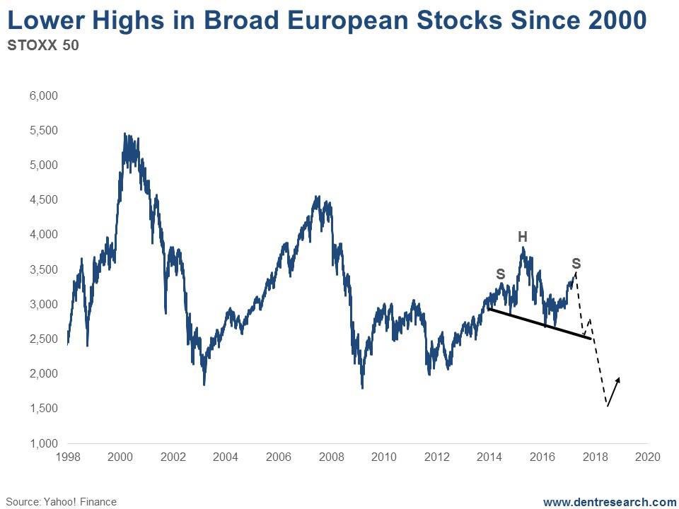 France leaving the Eurozone will further destabilize the Stoxx 50