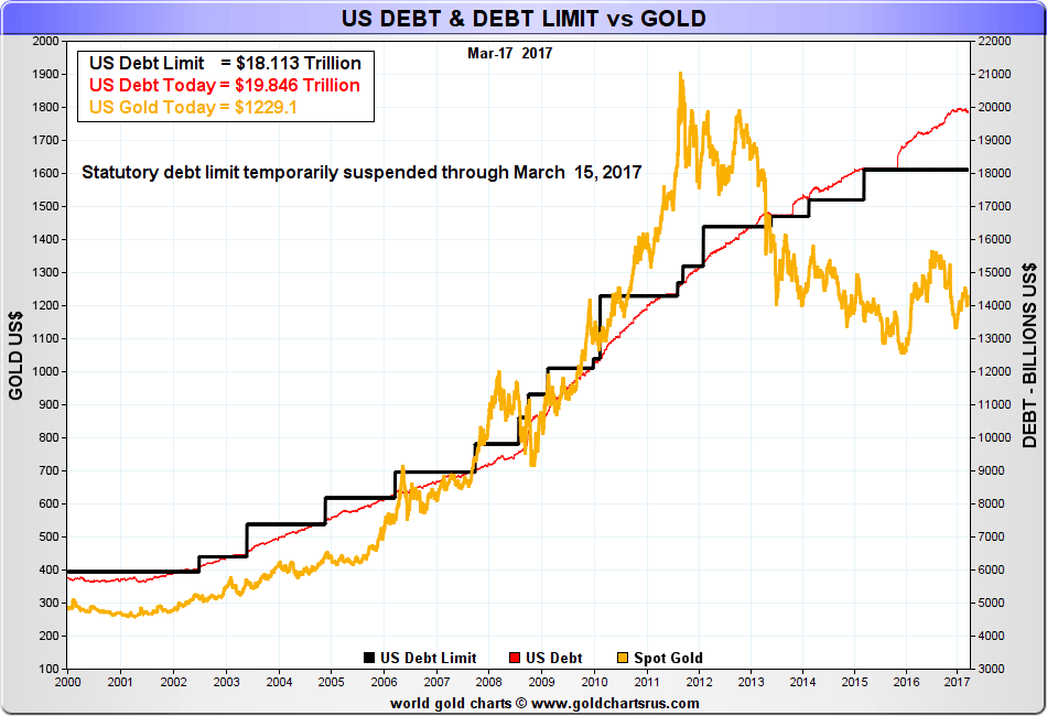 The link between recent changes in gold prices and US national debt