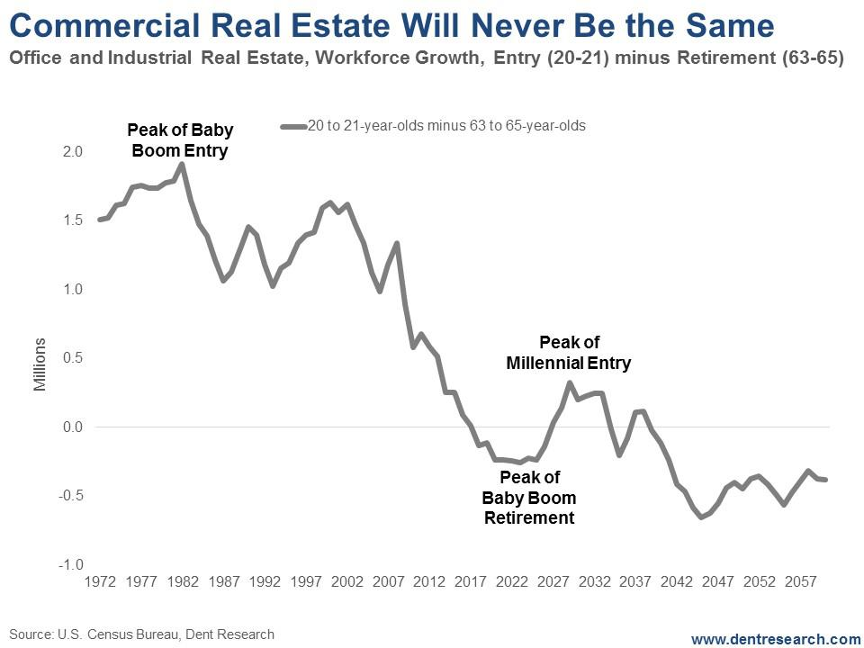 Recent analysis of the US real estate market gave shocking results