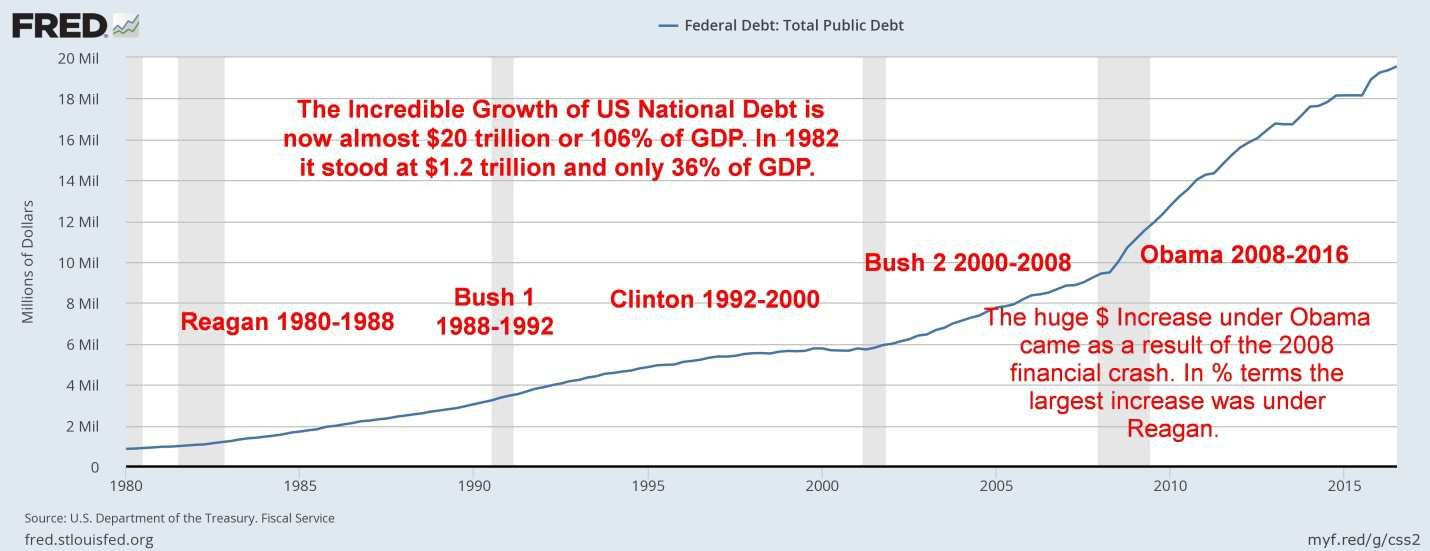 Stock markets fear of new financial crash, US total national debt increases