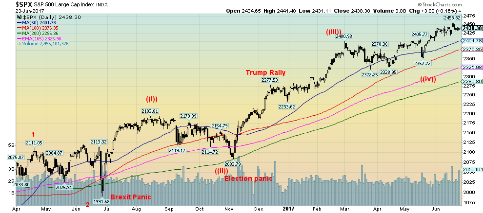 S&P 500 and Dow Jones Industrials