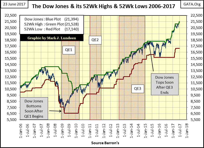 Dow Jones shows no signs of slowing down