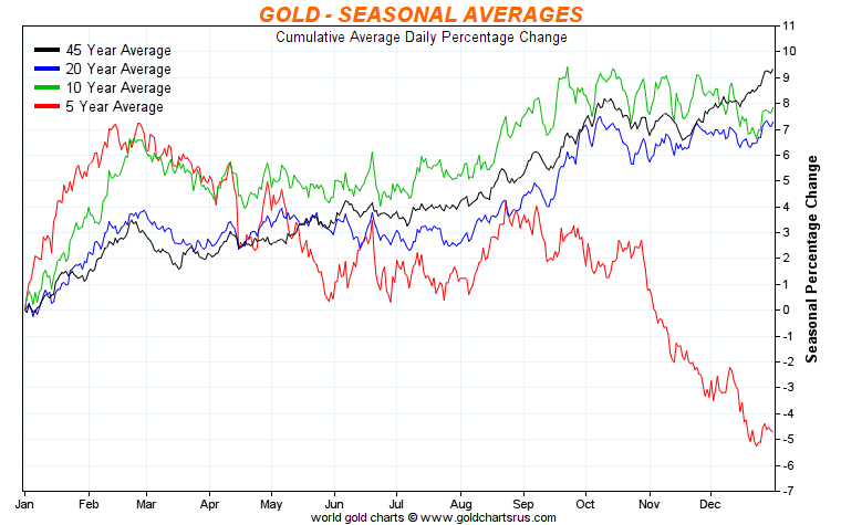 Oil prices fell under $45, gold and gold stocks followed the same trend