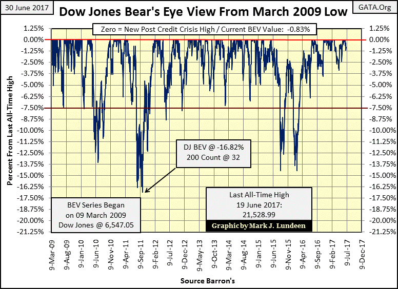 Dow Jones ended last month with seven all-time highs