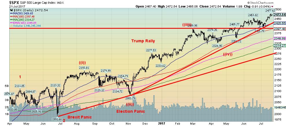 S&P 500 s