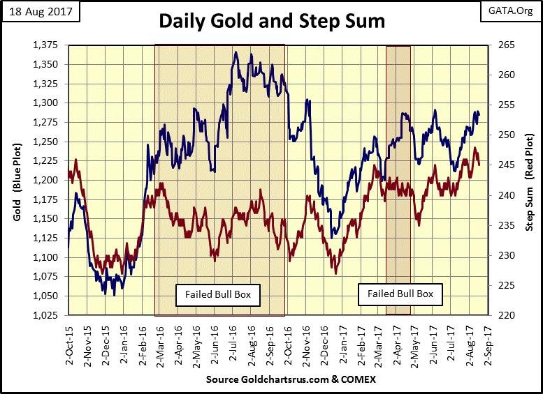 Daily Gold & Step Sum