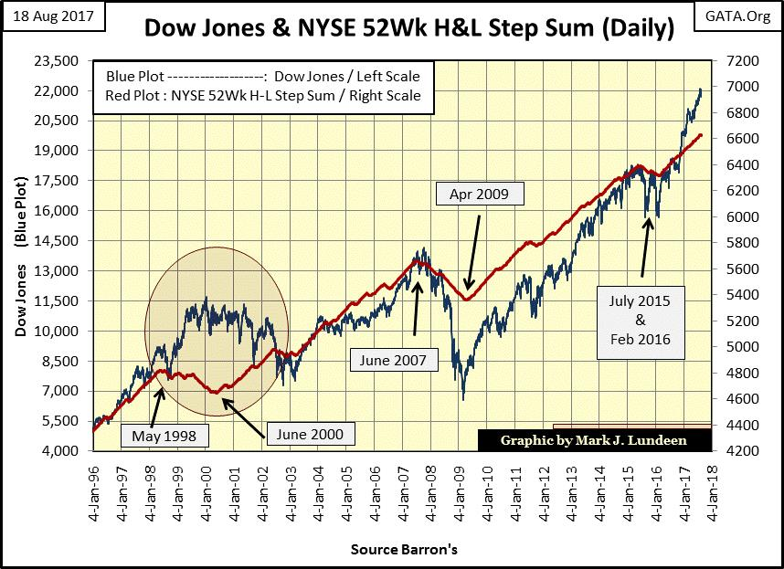 Dow Jones & NYSE 52Wk H&L Step Sum (Daily)