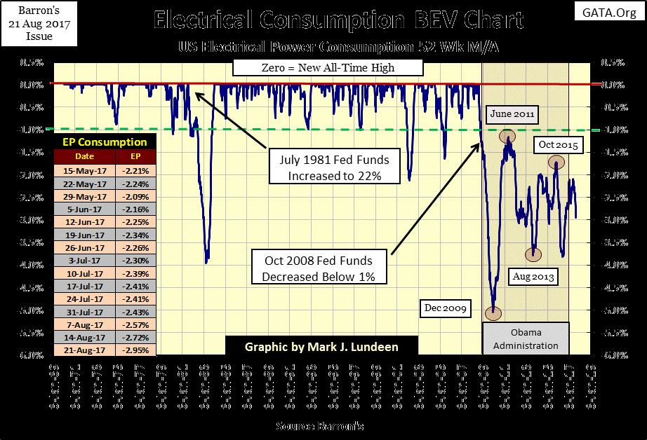 Electrical Consumpion BEV Chart