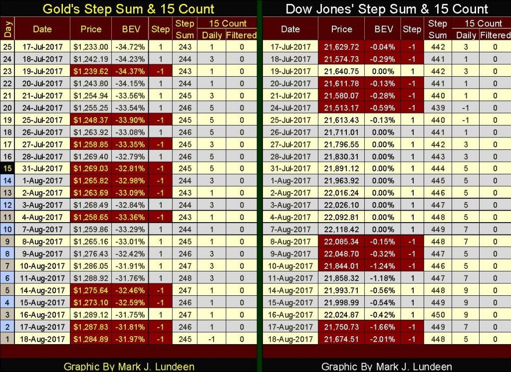 Gold and Dow Jones' Step Sum & 15 Count