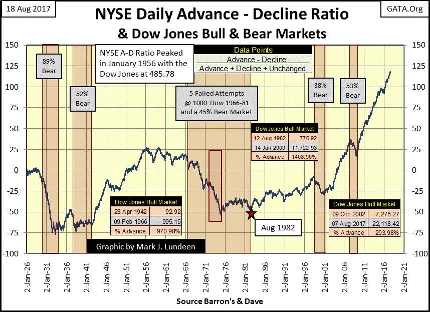 NYSE Daily Advance - Decline Ratio