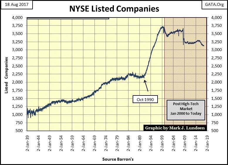 NYSE Listed Companies