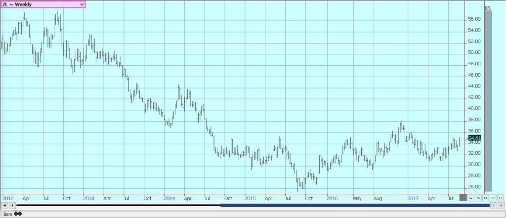 Weekly Chicago Soybean Oil Futures