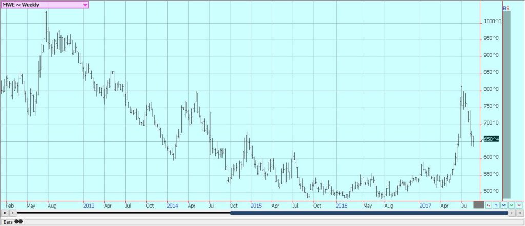 Weekly Minneapolis Hard Red Spring Wheat Futures