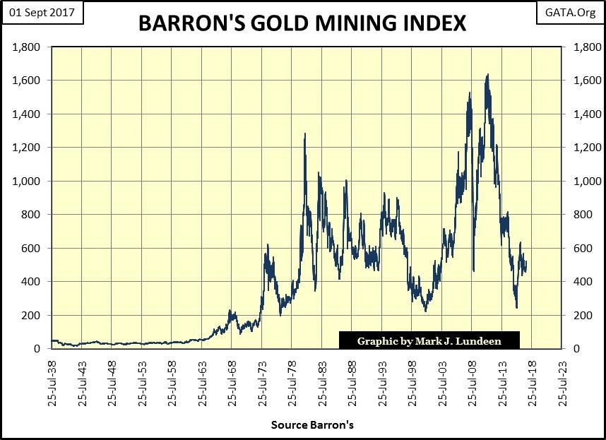 Barron's Gold Mining Index