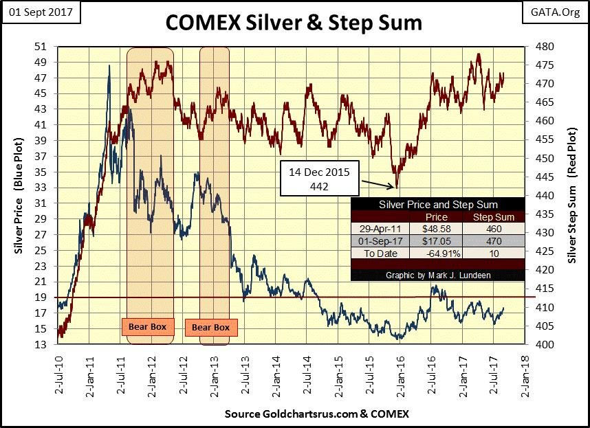 COMEX Silver & Step Sum