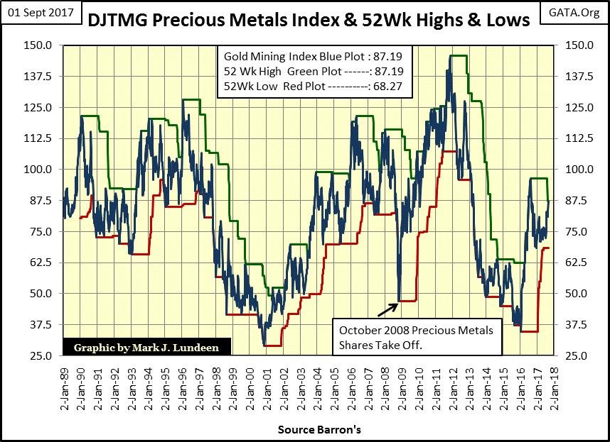 DJTMG Precious Metals Index and 52 Wk Highs and Lows