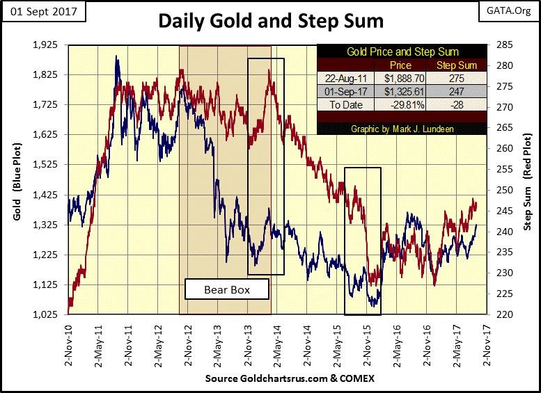 2017-09-03 Daily Gold and Step Sum