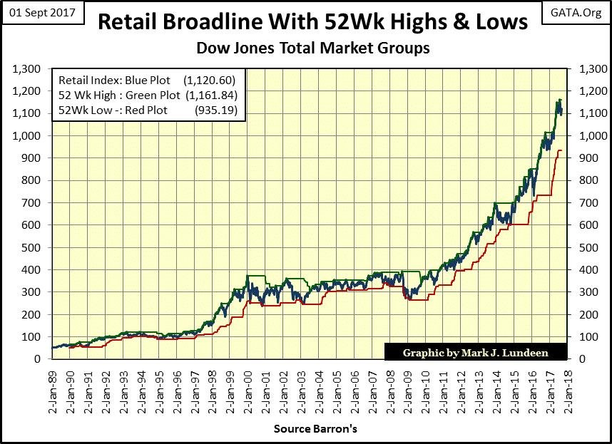 Retail Broadline With 52Wk Highs & Lows Step sums