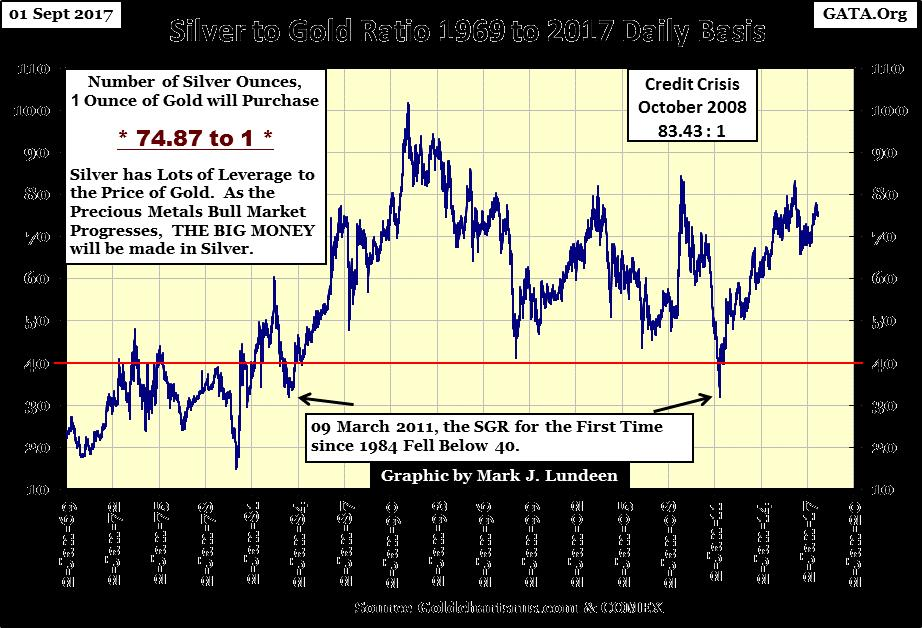 Silver to Gold Ratio 1969 to 2017 Daily Basis