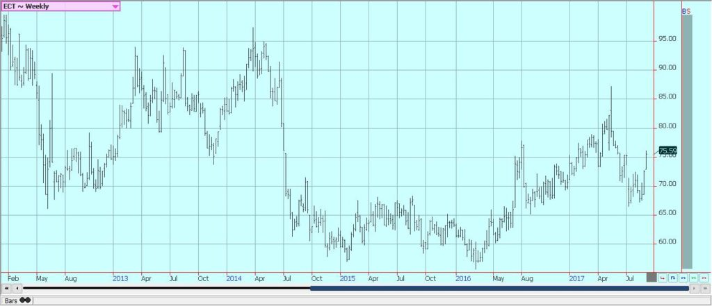 Weekly US Cotton Futures