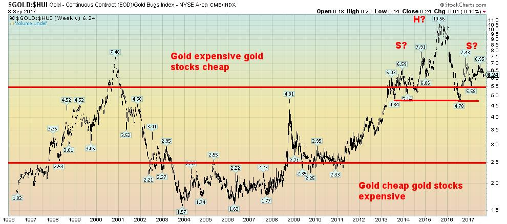 Gold - Continuous Contract Gold Bugs Index