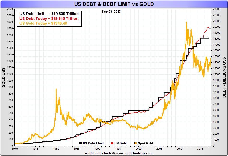 US Debt & Debt Limit vs Gold