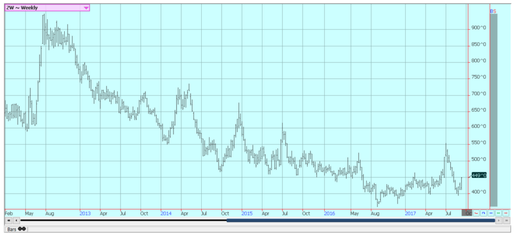 us wheat: chicago soft red winter wheat futures