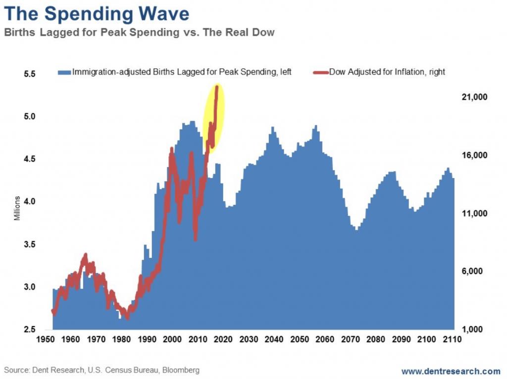 spending wave