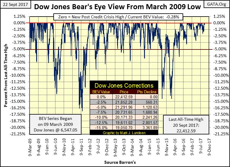 market correction: Dow Jones Bear's Eye View from March 2009 Low