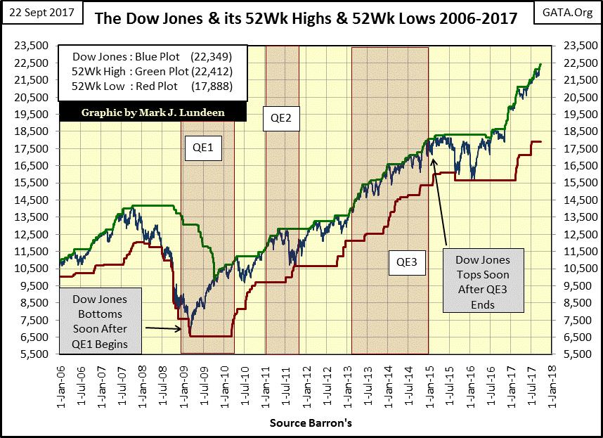 The Dow Jones & its 52Wk Highs & 52 Wk Lows 2006-2017