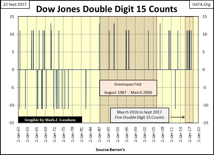 Dow Jones Double Digit 15 Counts