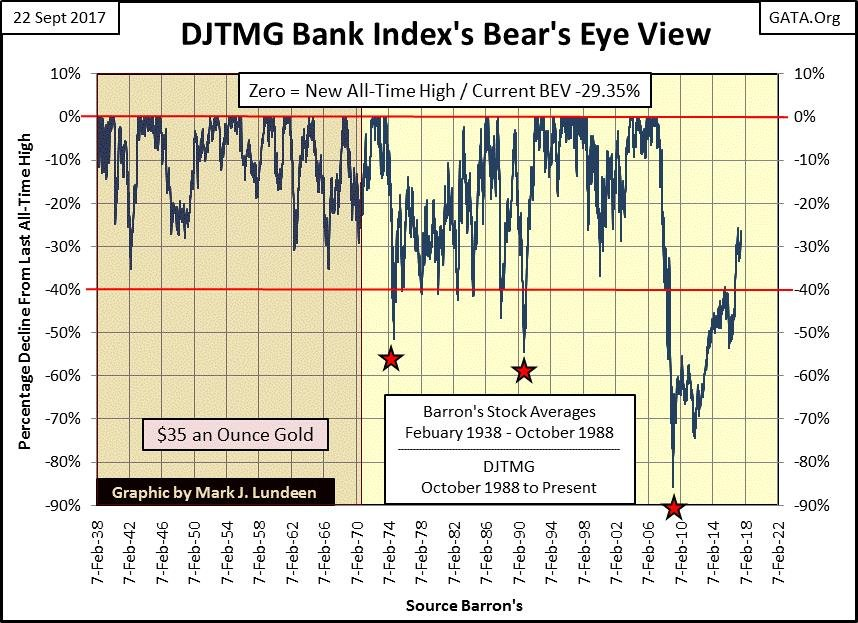 DJTMG Bank Index's Bear's Eye View