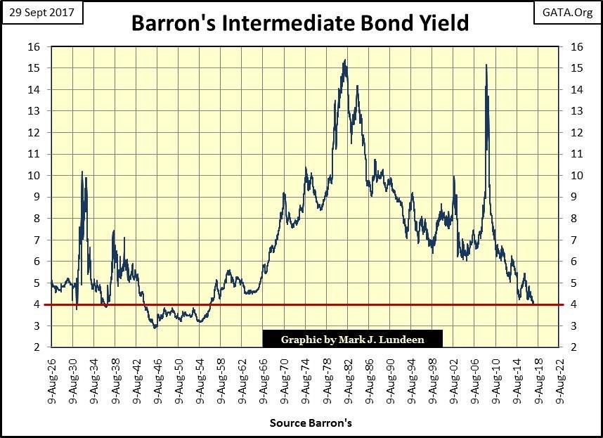 Barron's Intermediate Bond Yield