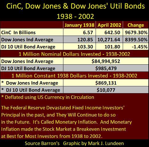 CinC, Dow Jones and Dow Jones' Util Bonds