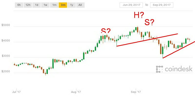 Coindesk chart