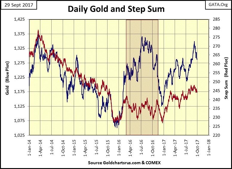Daily Gold and Step Sum