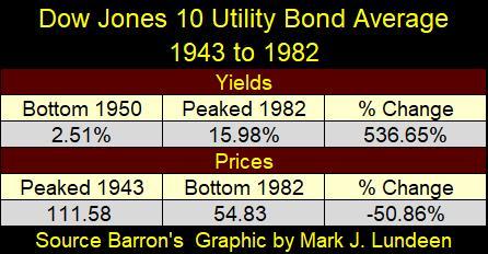 Dow Jones 10 Utility Bond Average
