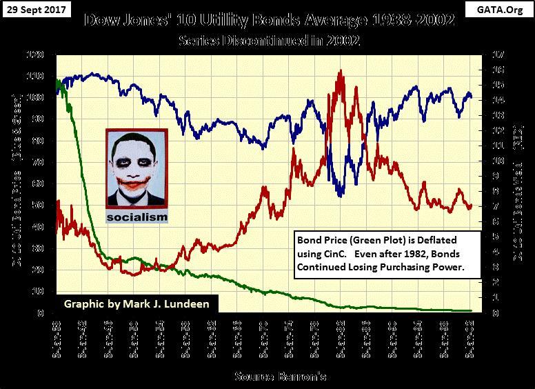 Dow Jones' 10 Utility Bonds Average 1938-2002