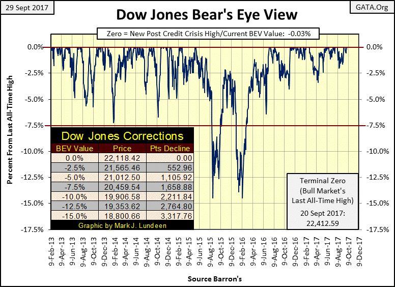 Dow Jones Bear's Eye View