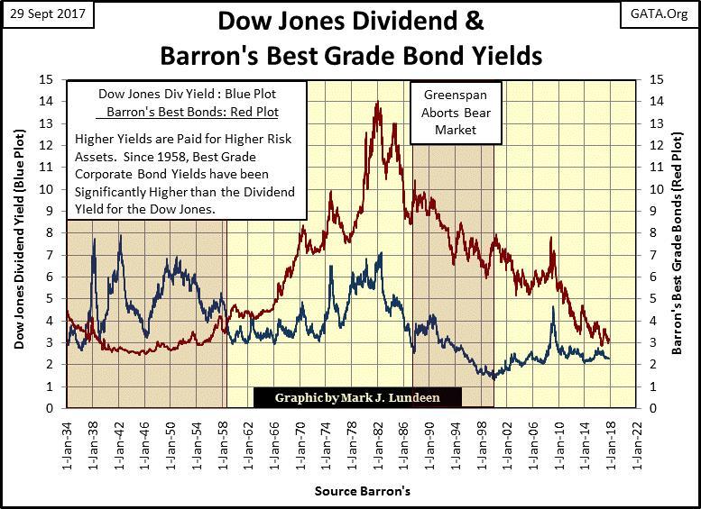 Dow Jones Dividend