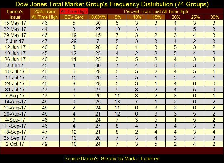 Dow Jones Total Market Group's Frequency Distribution