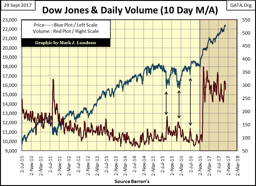 Dow Jones and Daily Volume (10 Day M/A)