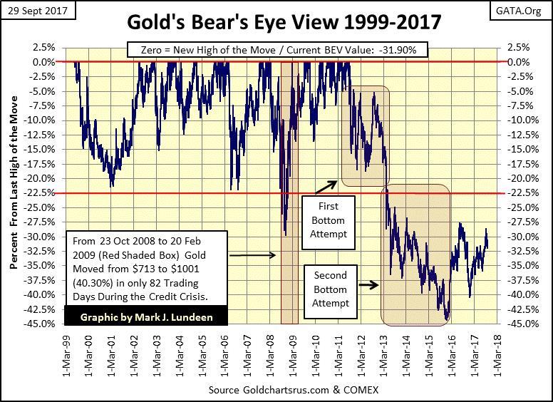 Gold's Bear's Eye View 1999-2017